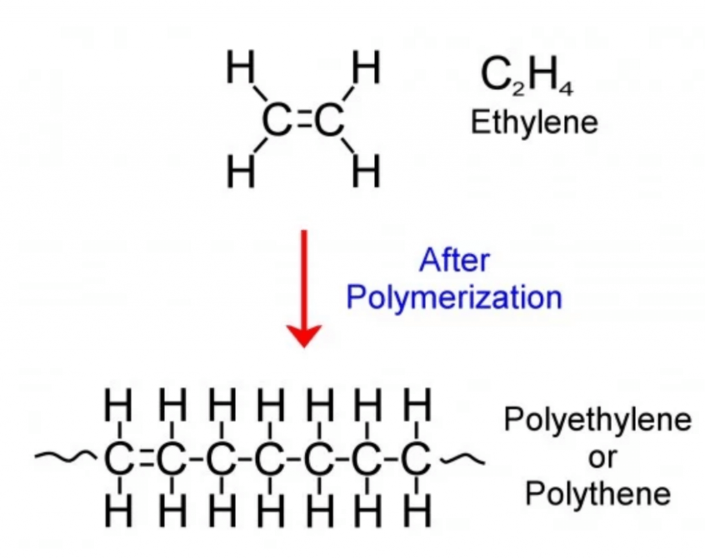 Polymerization of ethylene to form polyethylene