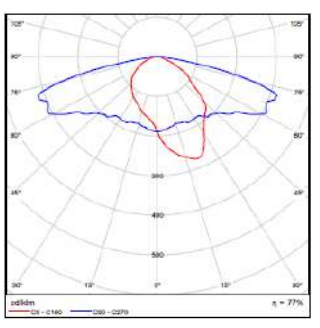 150W HPS Street light colorimetric data
