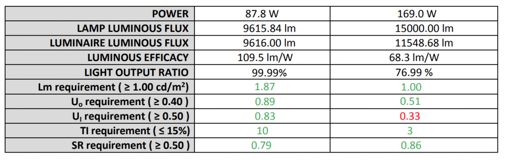 Table of Results LED vs HPS Street Lights